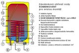 Kombinovaný ohřívač vody 120l Dražice OKC 125 2 kW