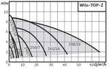 Oběhové čerpadlo Wilo TOP-Z 40/7 DM RG PN6/10 400V